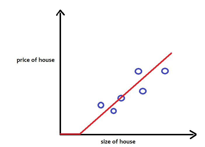 size-price-graph