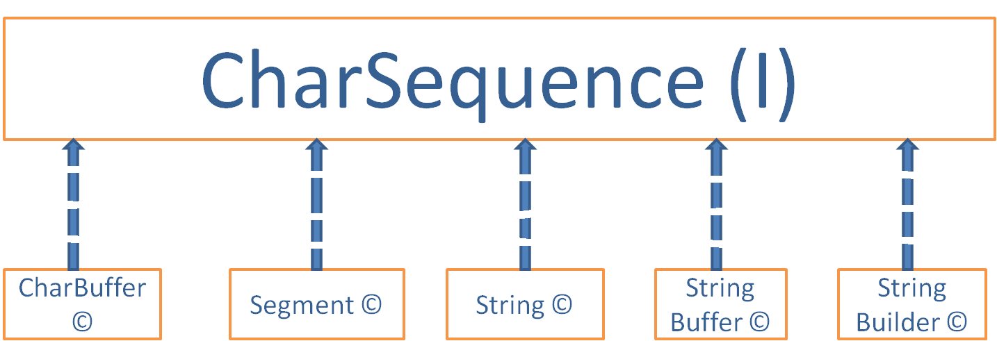 char-sequence-string-selenium-webdriver