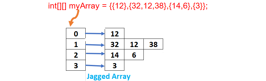 jagged-arrays-java