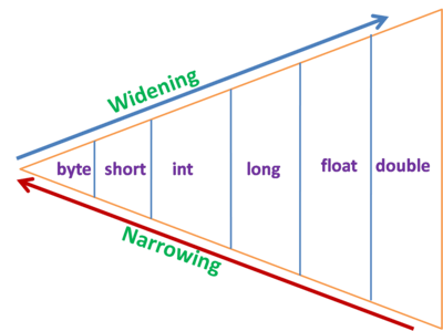 type-casting-diagram