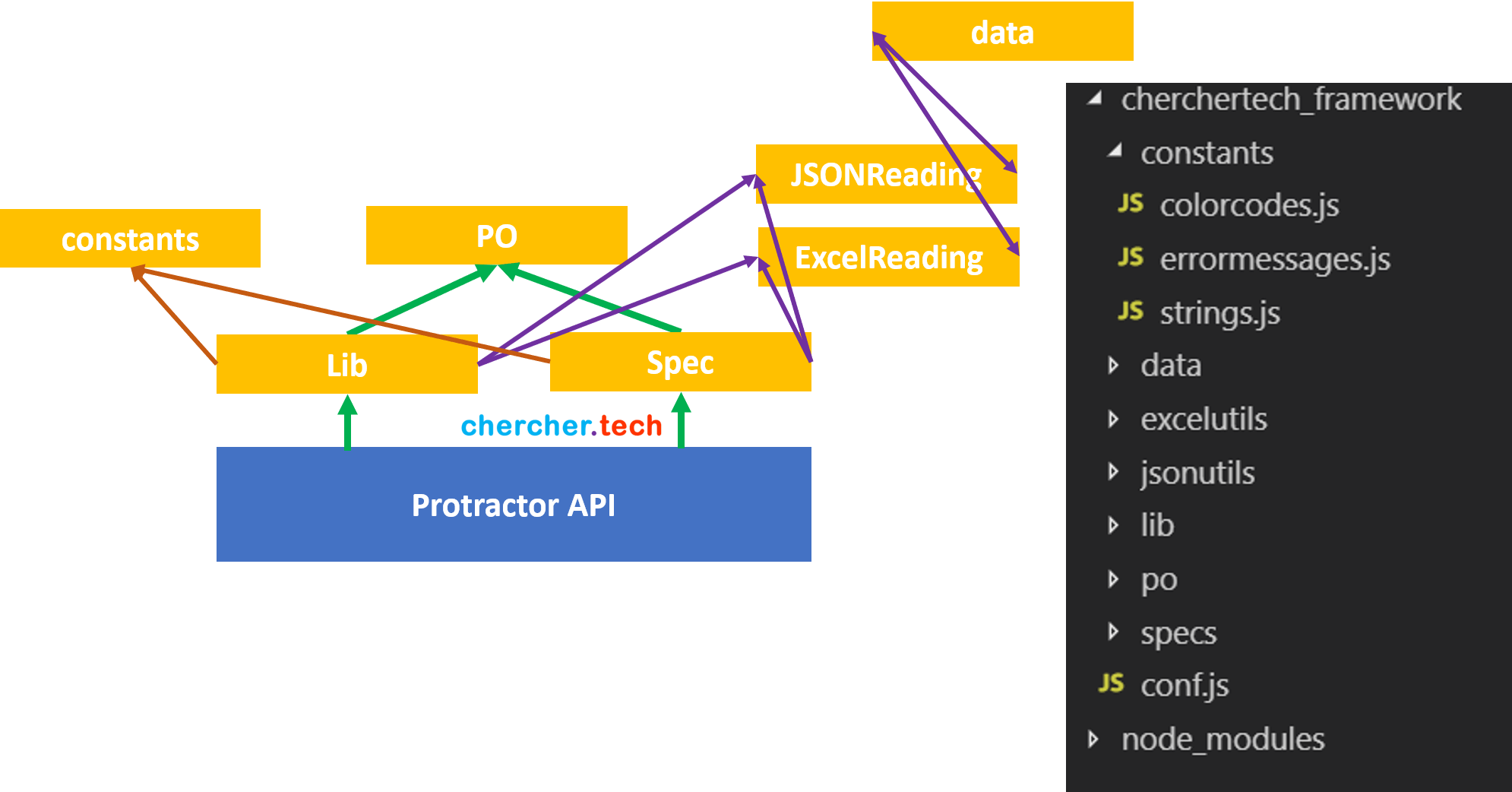 protractor-project-structure-with-constants