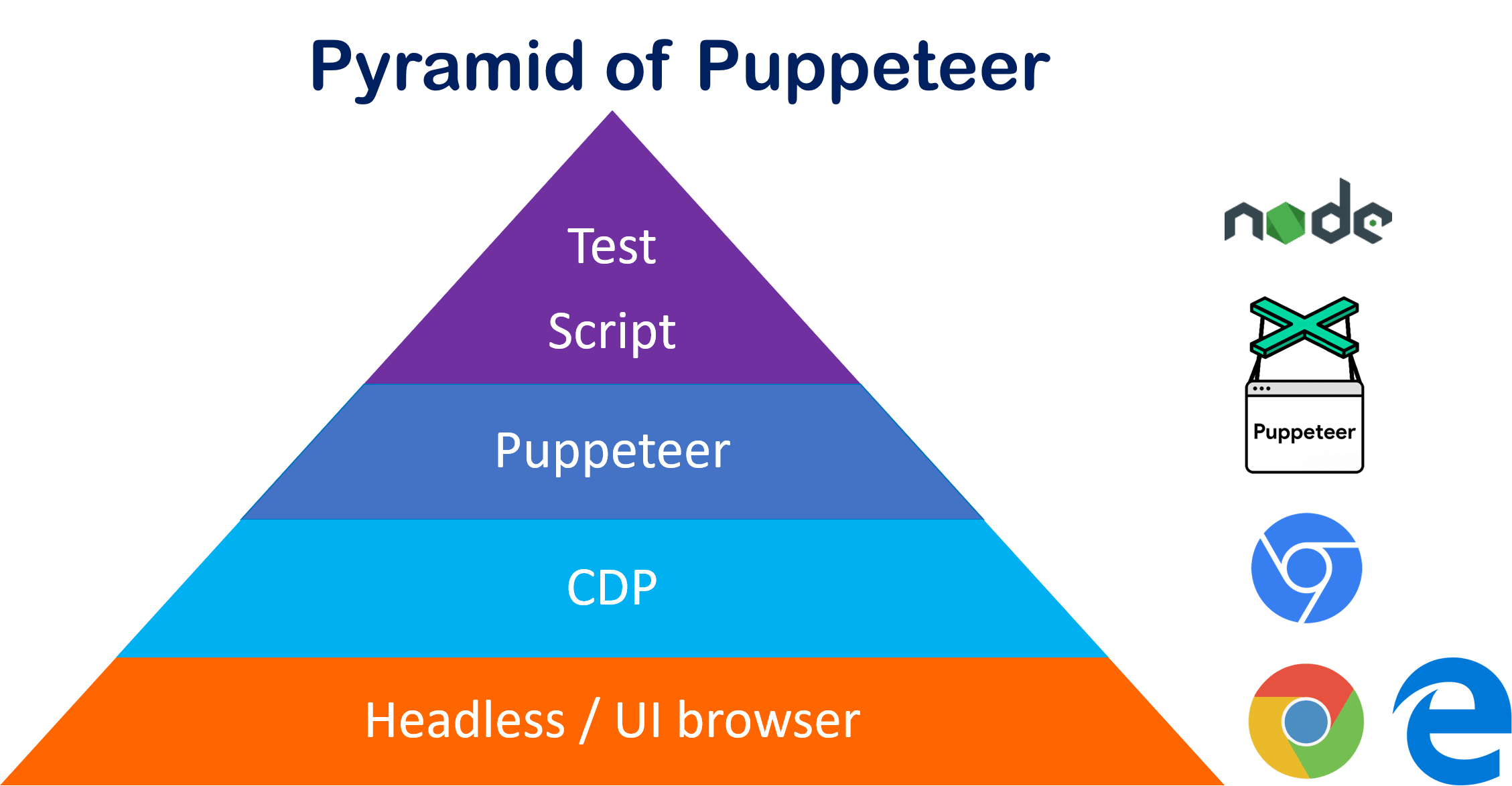 puppeteer-pyramid-architecture-nodejs-chrome-edge