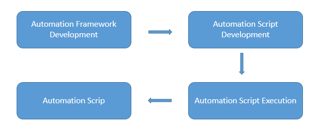 tasks-during-automation-phase