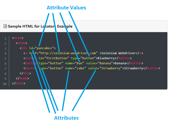 attributes in selenium-webdriver
