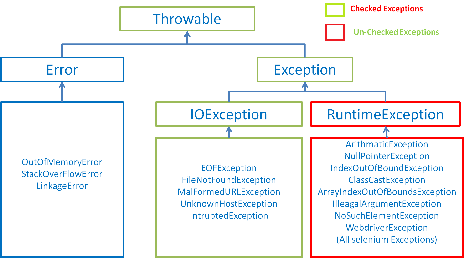 Exceptions in Selenium | 40 Exceptions