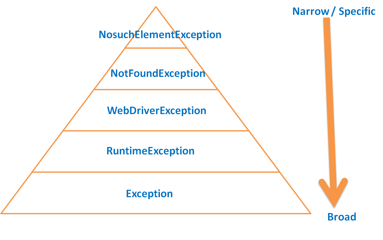 exception-pyramid-for-catch-block-selenium-webdriver