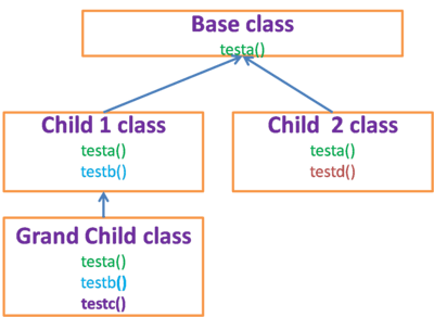 hybrid-inheritance-java