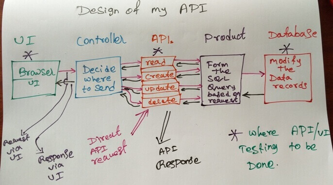 my-api-design