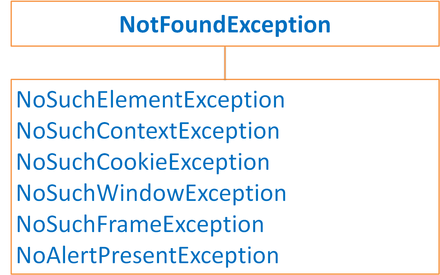 not-found-exception-selenium-webdriver