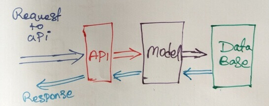 API in Selenium | Rest API
