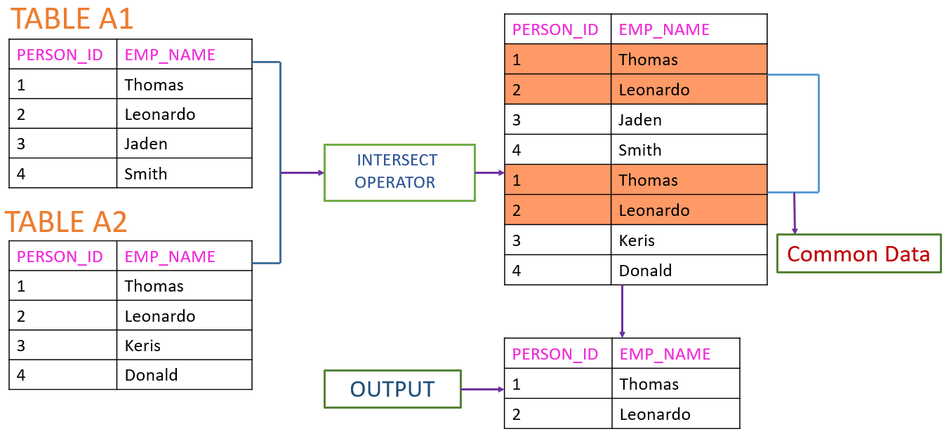 intersect-operator-output-sql