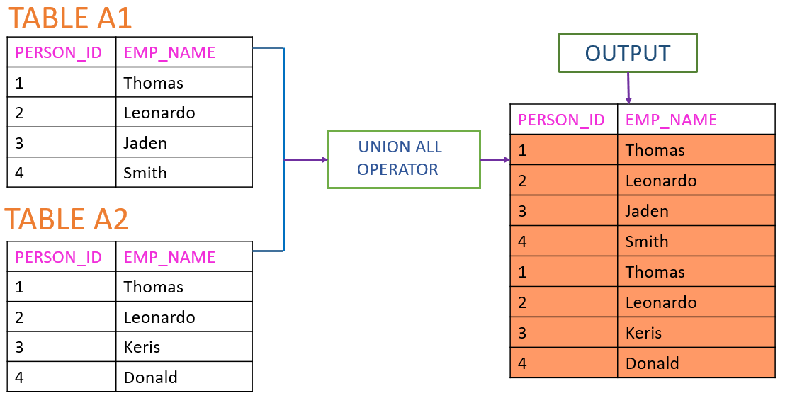 union-all-operator-output-sql