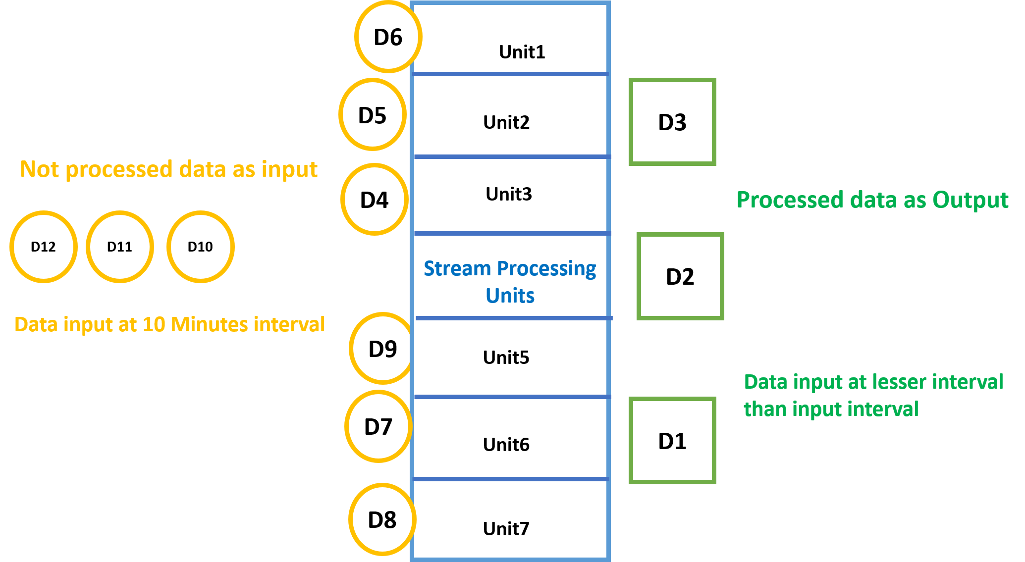 distributed-stream-processing-apache-storm