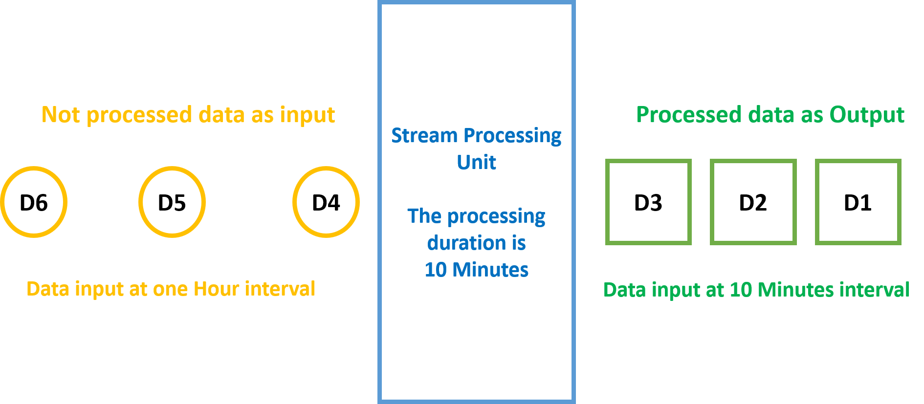 stream-processing-interval