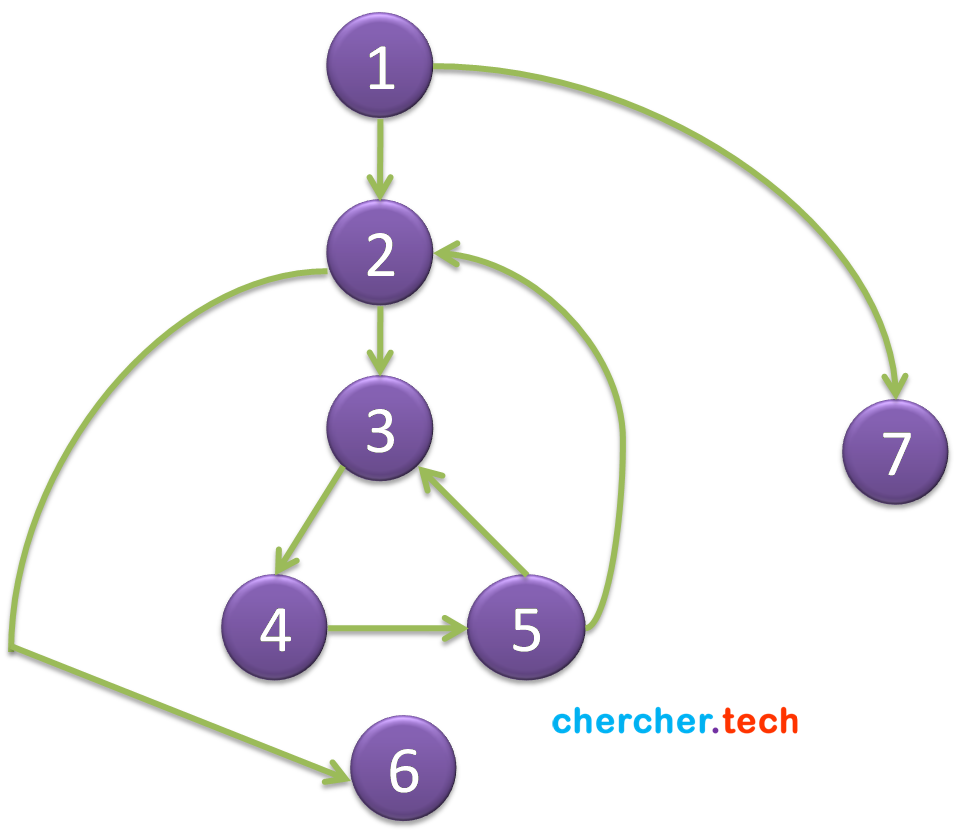 Program-flow-graph