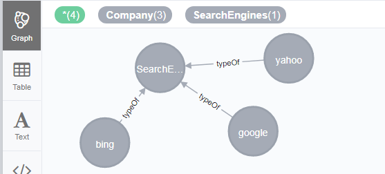 Neo4J Operations : Graph database